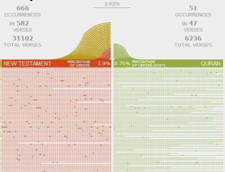 Comparing is understanding - Bible vs Koran text-mining | Big & Social Data | Scoop.it