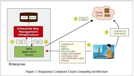 InfoQ: Regulatory Compliant Cloud Computing: Rethinking web application architectures for the cloud | Cloud Central | Scoop.it