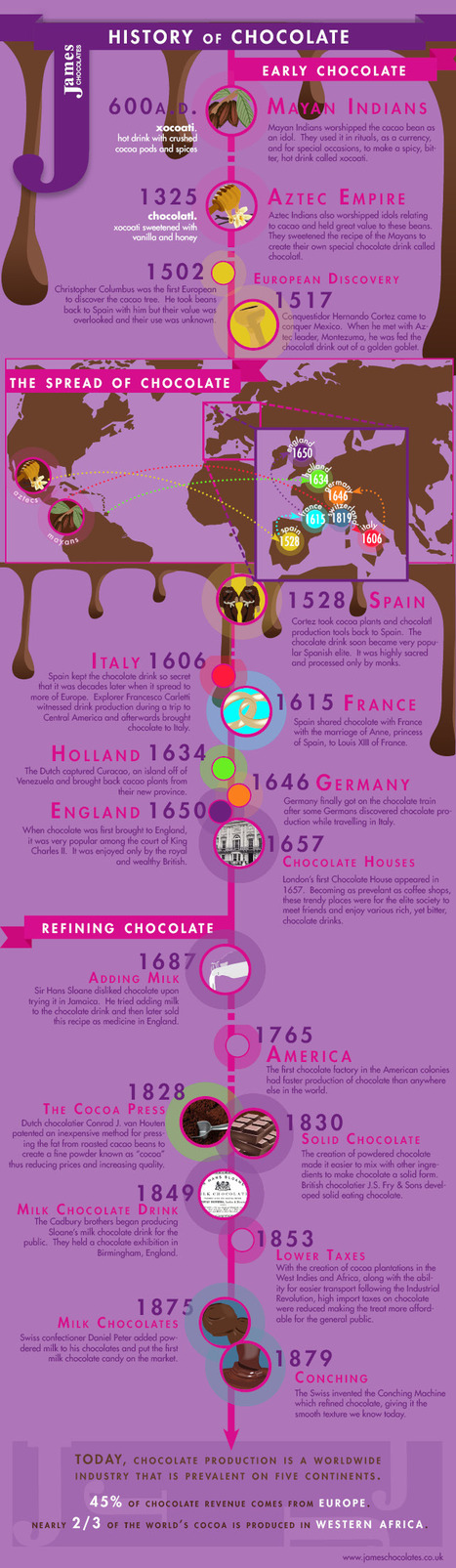 The History of Chocolate [INFOGRAPHIC]   Social media and education   Scoop.it