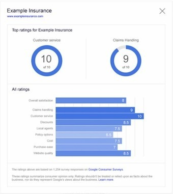 Google Starts Running Consumer Surveys About Select Advertisers, Highlights Data In Search Ads | MarketingHits | Scoop.it