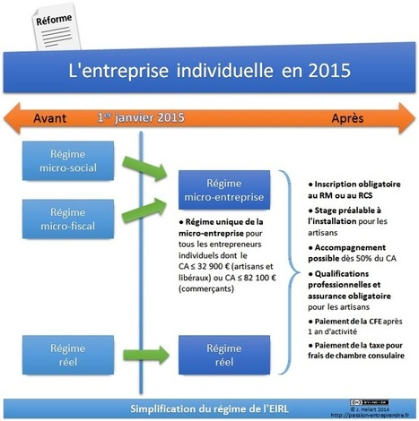 Loi Pinel : ce qui change en 2015 | Passion Entreprendre | Scoop.it