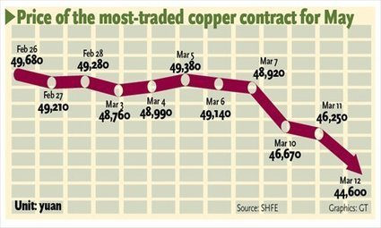 Copper prices slump amid rising fears - Global Times | Plastic Injection Moulding Services | Scoop.it