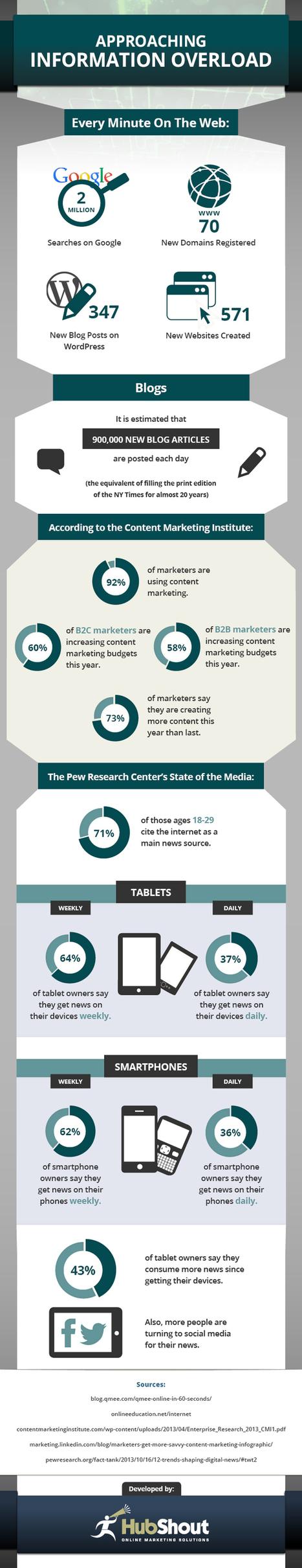¿Qué sucederá con el marketing de contenidos? | Seo, Social Media Marketing | Scoop.it