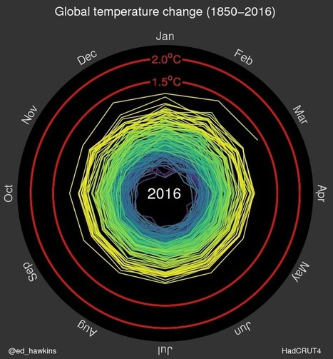 Spiralling global temperatures | Climate Lab Book | Sustainability Science | Scoop.it
