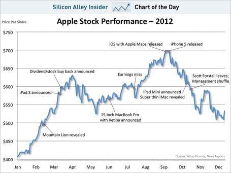 CHART OF THE DAY: Surprise! Apple's 2012 Was Better Than Its 2011 | Entrepreneurship, Innovation | Scoop.it