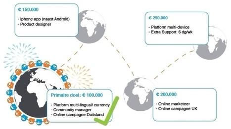 Crowdfunding SnappCar vliegend van start!   FMT Top Names   Scoop.it