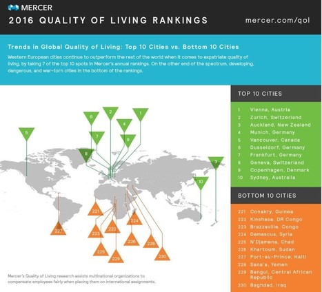 Which city offers the best quality of life? | Lorraine's Place and Liveability | Scoop.it