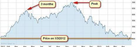 What Is Going on With Apple Stock Price? | Finance Gourmet | Scoop.it