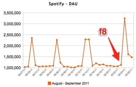 Spotify Gains 1 Million New Facebook Users Following f8 | Radio 2.0 (En & Fr) | Scoop.it