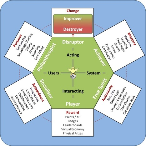 Using the Gamification User Types in the Real World | Andrzej's Blog | ANALYZING EDUCATIONAL TECHNOLOGY | Scoop.it
