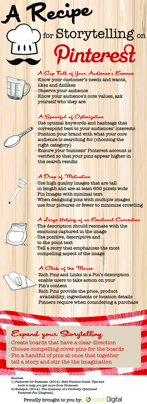 Convert Pinners Into Customers Following This Recipe for Success [Infographic] | MarketingHits | Scoop.it