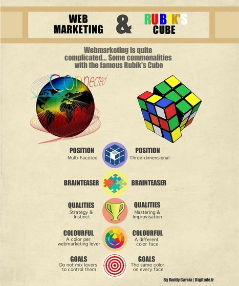 Qu'est-ce que le Webmarketing ? | Marketing in a digital world and social media (French & English) | Scoop.it