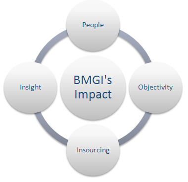 BMGI India Offering Education Industry Consultancy Services | bmgindia | Scoop.it