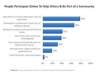 People participate online to help others, and be part of a community | Patient | Scoop.it