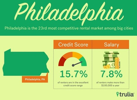 Philadelphia 23rd Most Competitive Rental Market among Big Cities | National Realty Investment Advisors, LLC | Scoop.it