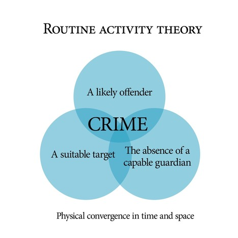Routine Activity Theory Implications on Increasing Crime Rate in ... | Crime | Scoop.it
