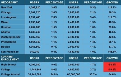 Facebook touche davantage les seniors que les ados