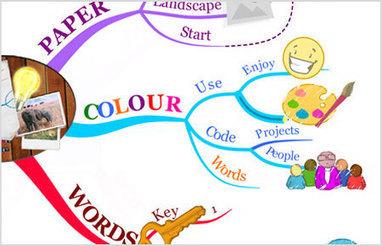 [E-learning] Comment faire une Mind Map ?   Digital - Entreprise 2.0 - Social - Knowledge   Scoop.it
