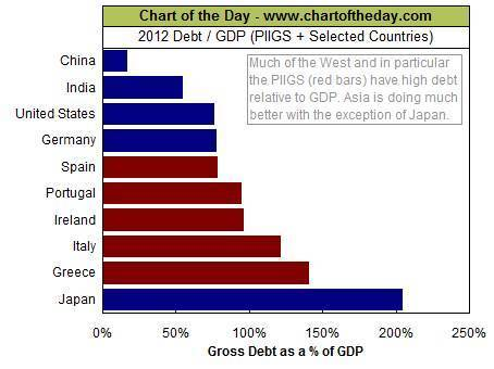 Debt to GDP ratio of various countries and options for Europe | Economics and Business | Scoop.it