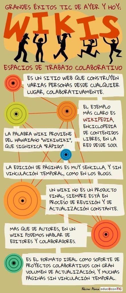 ¿Qué es una Wiki? | Infografía | Educación Virtual UNET | Scoop.it