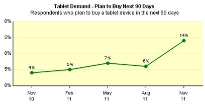 Kindle Fire demand hits iPad rivals not iPad • reghardware | Modern Educational Technology and eLearning | Scoop.it