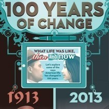 100 Years of Change | Shareables | Scoop.it