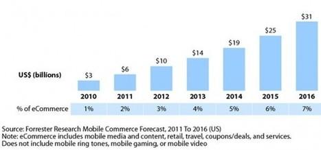 Uso de Internet y Comercio Electrónico en móviles. EE.UU aventaja en dos años a los países europeos. | #MarketingDigital | Scoop.it