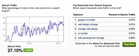 5 Free Tools for Seeing the Analytics of Any Website | Google Plus and Social SEO | Scoop.it
