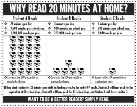 The High-Tech Teacher: Stuff Students Say and Other Classroom Treasures: Why Read 20 Minutes? Pinterest-Inspired Visual! | Creating a community of readers | Scoop.it