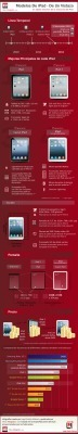 Todos los modelos de iPad de un vistazo #infografia #inforgaphic #tablets #apple | IT y Gadgets | Scoop.it
