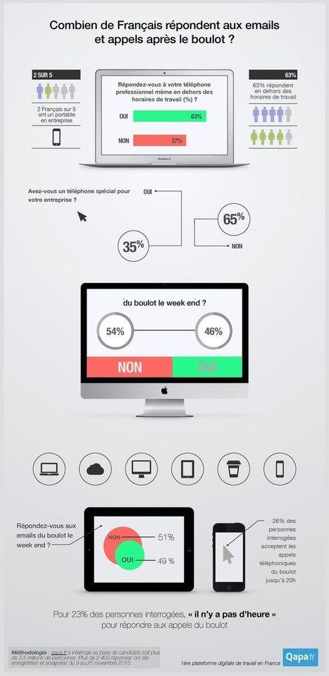 Infographie : Appels et mails professionnels envahissent l'espace privé des salariés | RH EMERAUDE | Scoop.it