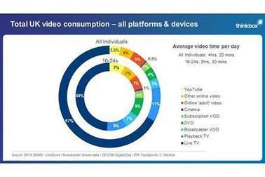 Young people watch more TV over online services, says Thinkbox research - Media news - Media Week | La Nouvelle Télévision | Scoop.it