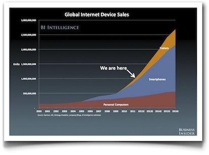 El estado de internet a día de hoy | Uso inteligente de las herramientas TIC | Scoop.it