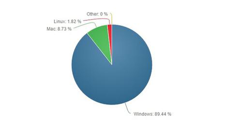 Windows 10 ha smesso di crescere e perde quote di mercato | sistemi operativi | Scoop.it