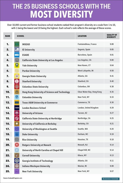 The 25 most diverse business schools - Business Insider | Leadership & Management | Scoop.it