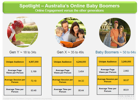 Baby boomers new digital natives, rival young for online engagement | Digital Technology and Life | Scoop.it