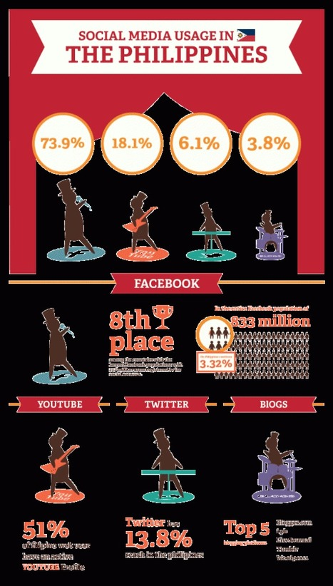 Social Media Usage in the Philippines [Infographic]   Go Mobile Social Local Today    GoMoSoLo   Scoop.it