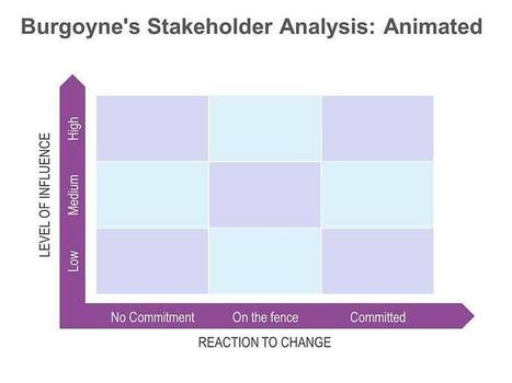 Burgoyne's Stakeholder Analysis - Animated Single Slide for PowerPoint | Project management | Scoop.it