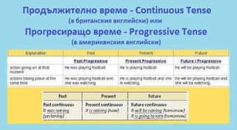 Таблица за продължително време (Continuous Tense). | Английски език. | Scoop.it