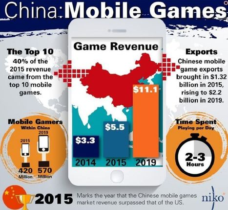 Chinese mobile game revenues could double to $11.1B by 2019 | Mobile News | Scoop.it