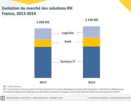 Le digital redessine le marché des solutions pour la fonction RH - Info DSI | CIO & Digital | Scoop.it