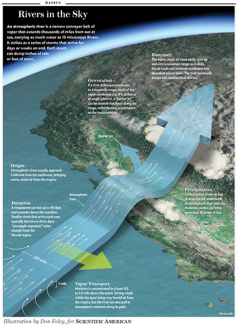 "What Is This ""Atmospheric River"" That Is Flooding California? 