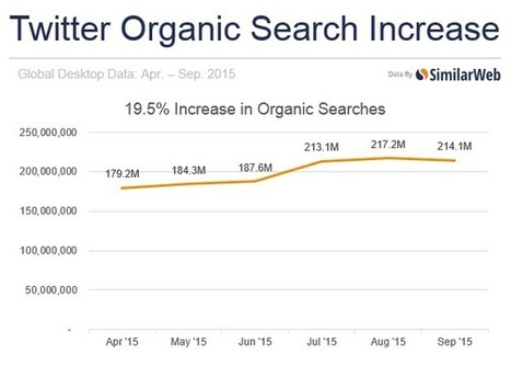 Twitter Traffic Rises Substantially Following Google Move | Modern Marketing Revolution | Scoop.it