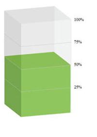 Zur Umfrage animieren: 3D-Diagramme mit HTML und CSS kodieren | responsive design | Scoop.it
