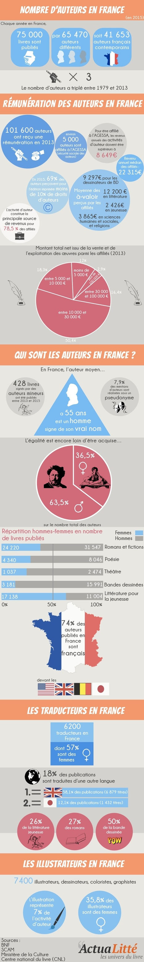 Les auteurs en France | Les infographies ! | Scoop.it