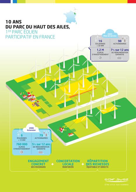 GDF SUEZ célèbre les 10 ans du premier parc éolien participatif de France,… | GDF SUEZ | Electron libre | Scoop.it