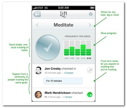 Lift, the Quantified-Self App funded by Twitter's founders. | UX-UI-Wearable-Tech for Enhanced Human | Scoop.it