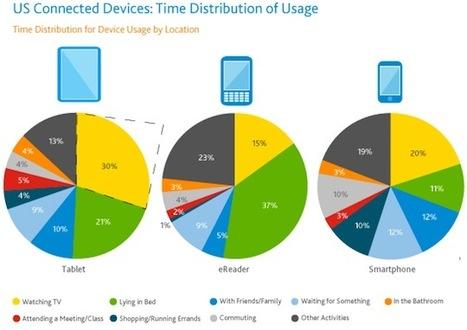 SimpleWeb.fr > Plusieurs études sur l'utilisabilité et les usages des touchbooks | UX User experience | Scoop.it
