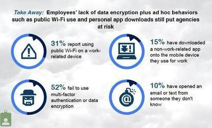 Federal Workers Lax On Mobile Security - InformationWeek | Business Transformation | Scoop.it