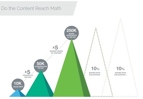 Sales Enablement Will Be the Next Big Craze in Content Marketing | Social Media Useful Info | Scoop.it